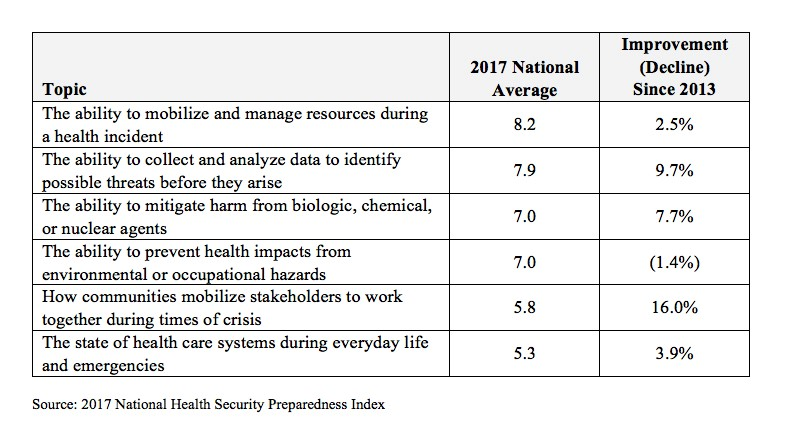 Deep Inequities Exist in States' Preparedness for Public Health Emergencies, 2017 Index Shows